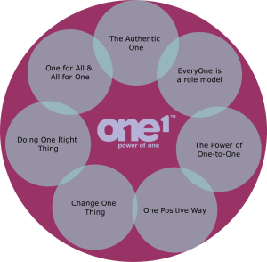 The Principles of the 'Power of One'